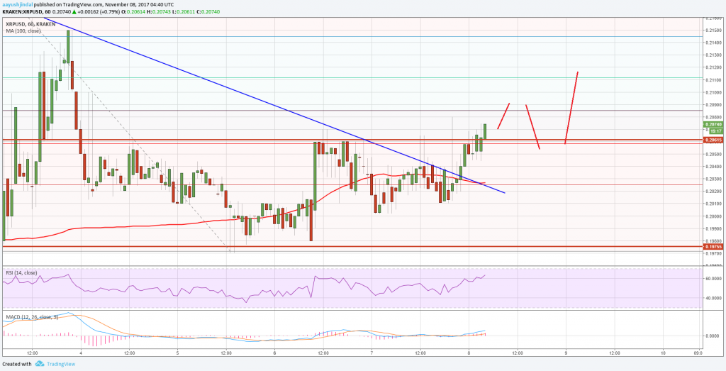 Ripple Price Technical Analysis  XrpUsd Breaks Key Hurdle Https