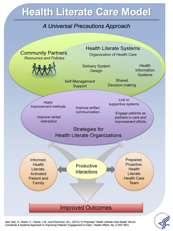 A healthliterate care model เทคโนโลยี