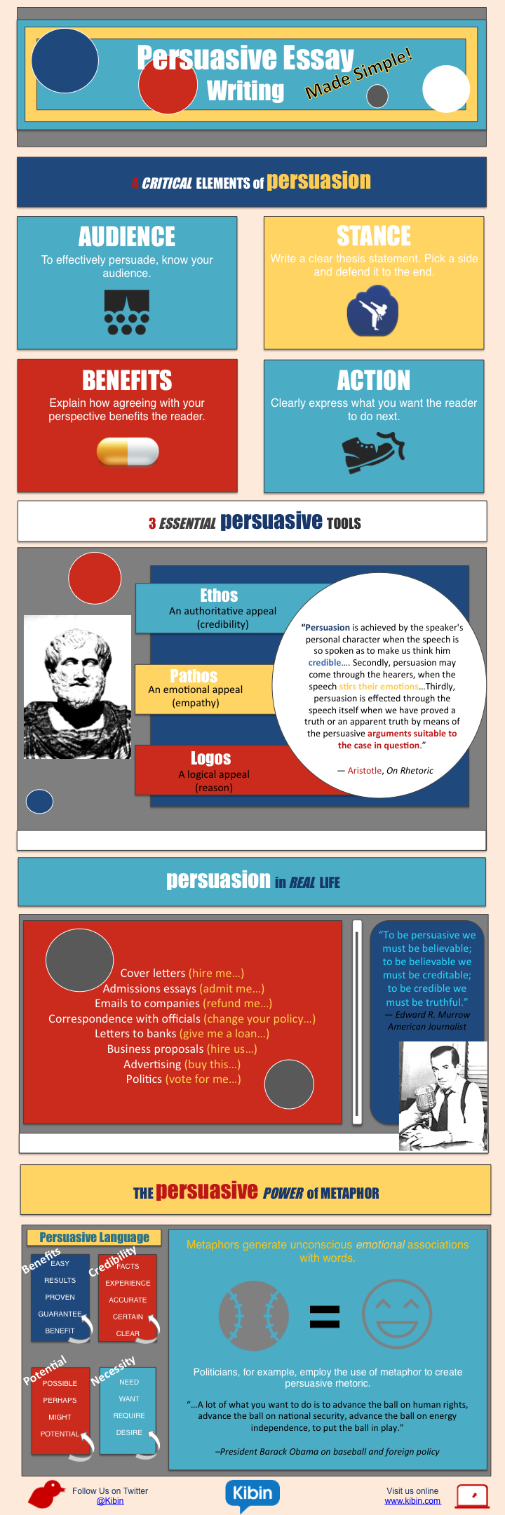 004 The Golden Rules Of Persuasive Essay Writing