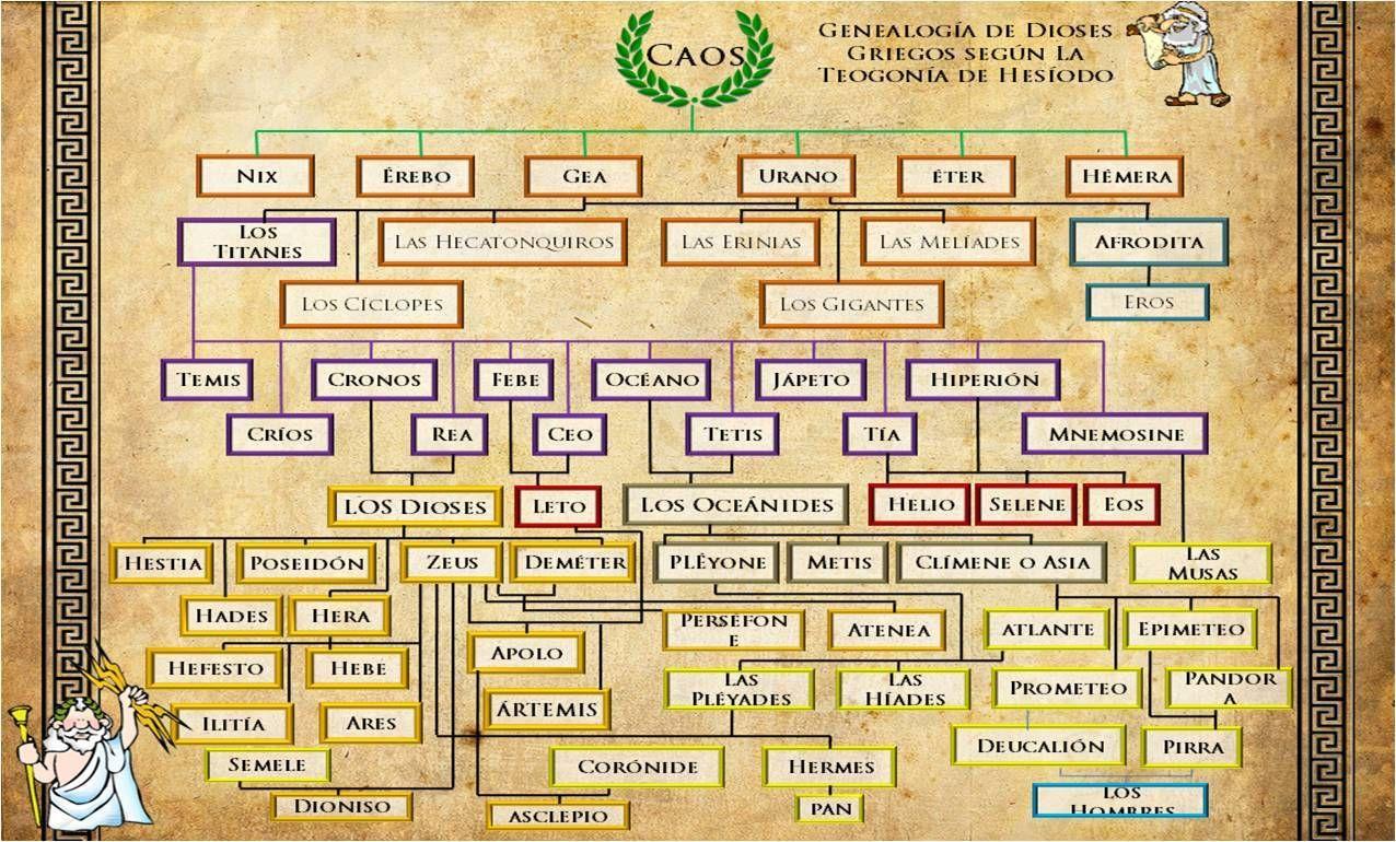 El árbol Genealógico De Los Dioses Griegos Dioses Griegos Dioses Titanes Mitologia Griega