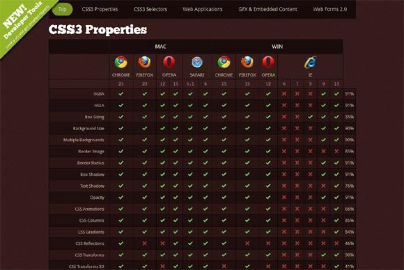 20+ Most Useful CSS, HTML Cheat Sheets - Design Sparkle websites - new blueprint css cheat sheet