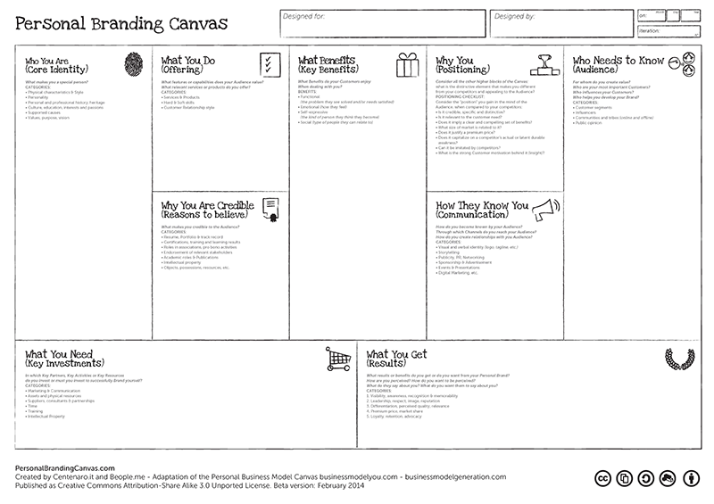 the personal branding model canvas the personal branding. Black Bedroom Furniture Sets. Home Design Ideas