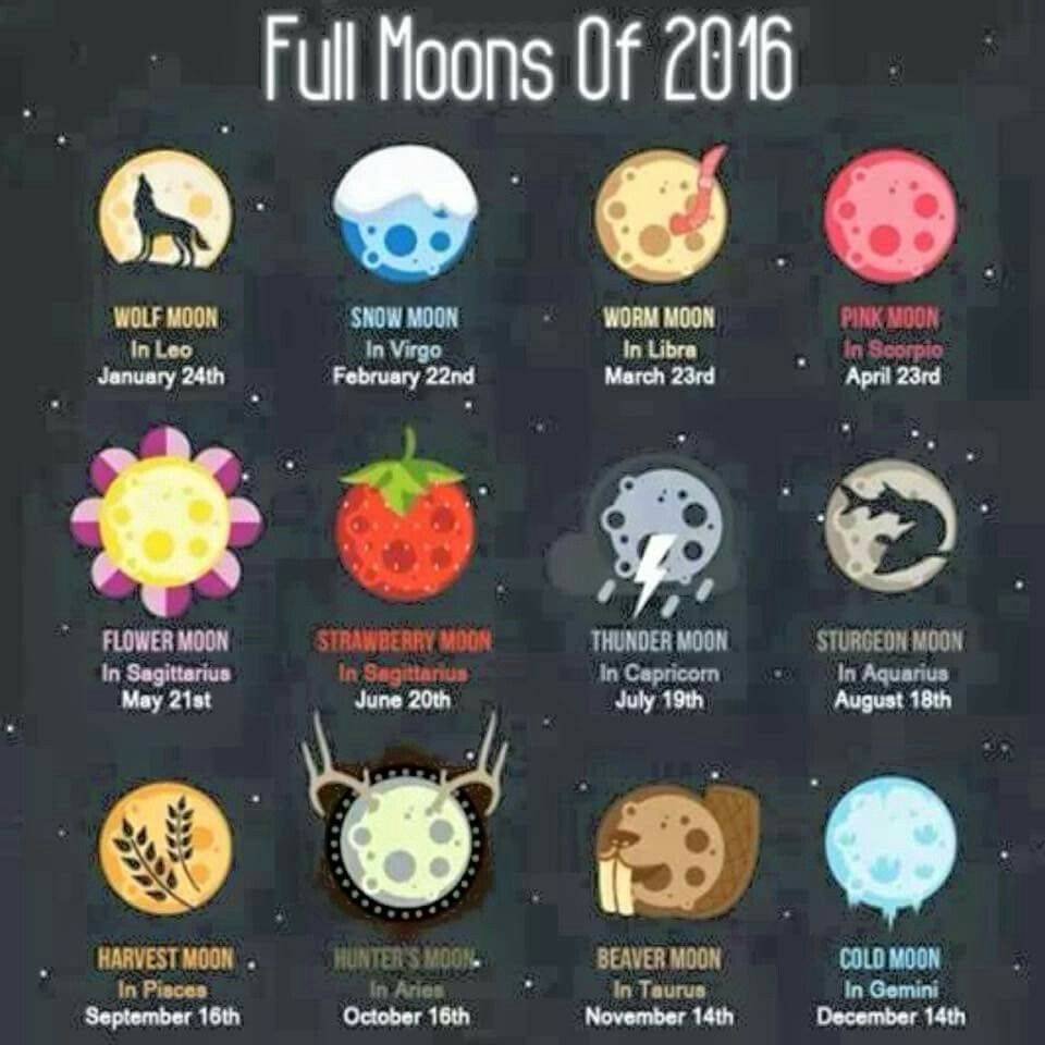 2016 Full moon dates and names From The Inside Out