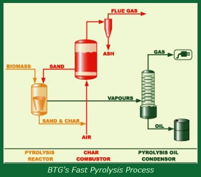 fast pyrolysis process | Pyrolysis | Recycling machines