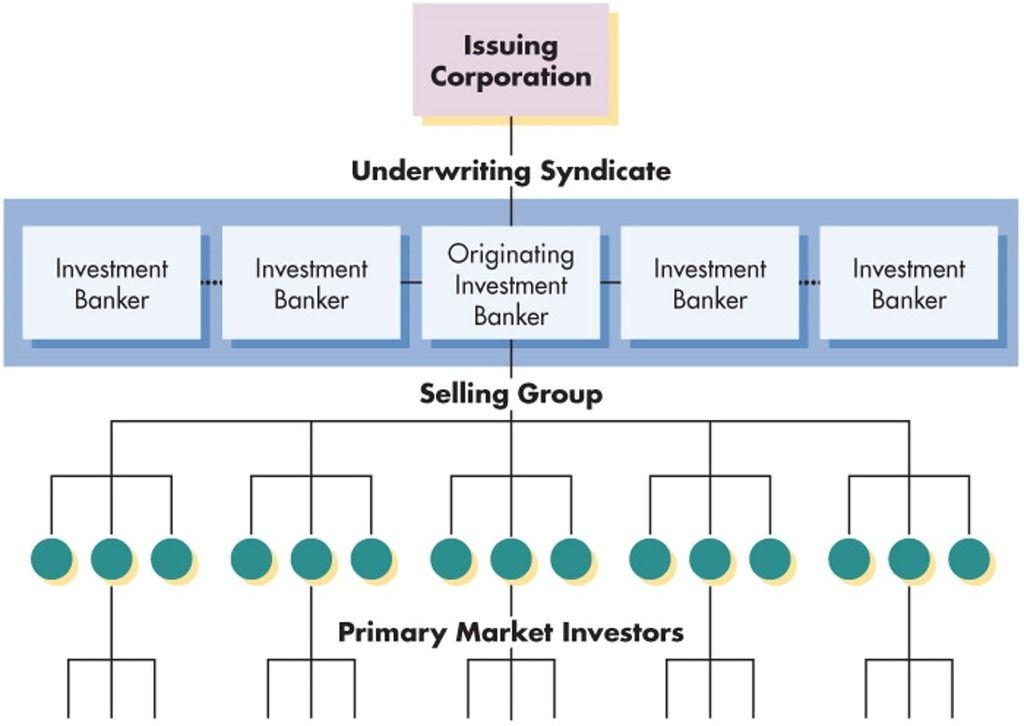 Principles Of Finance Exam 1 Ch 1 3 Juntai Lu Diagram Quizlet Finance Underwriting Exam