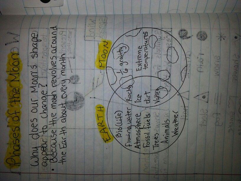 Venn diagram of earth and moon akbaeenw venn ccuart Image collections