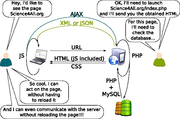 Web Programming From Html To Ajax S4a Web Programming Ajax Making A Wordpress Website