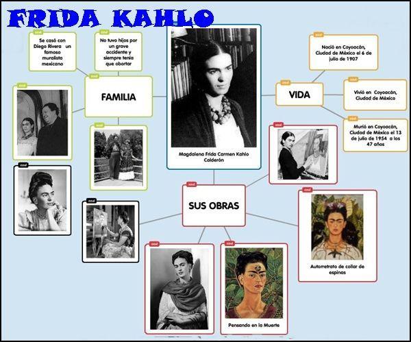 Bio Frida Obras De Frida Kahlo Aprender Espanol Frida Khalo