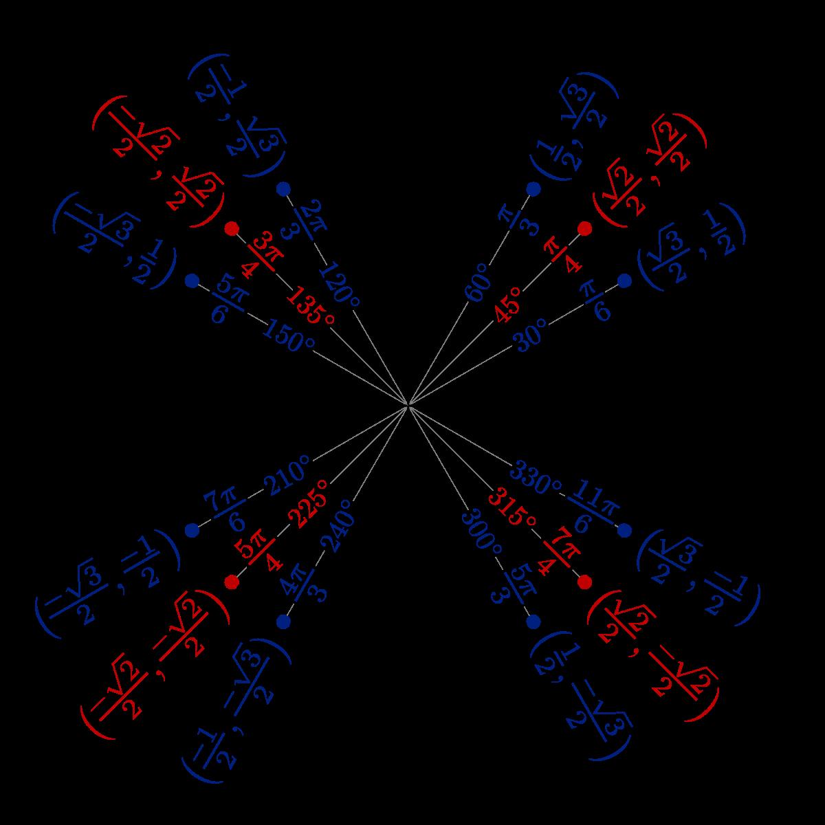 File Unit Circle Angles Colorg
