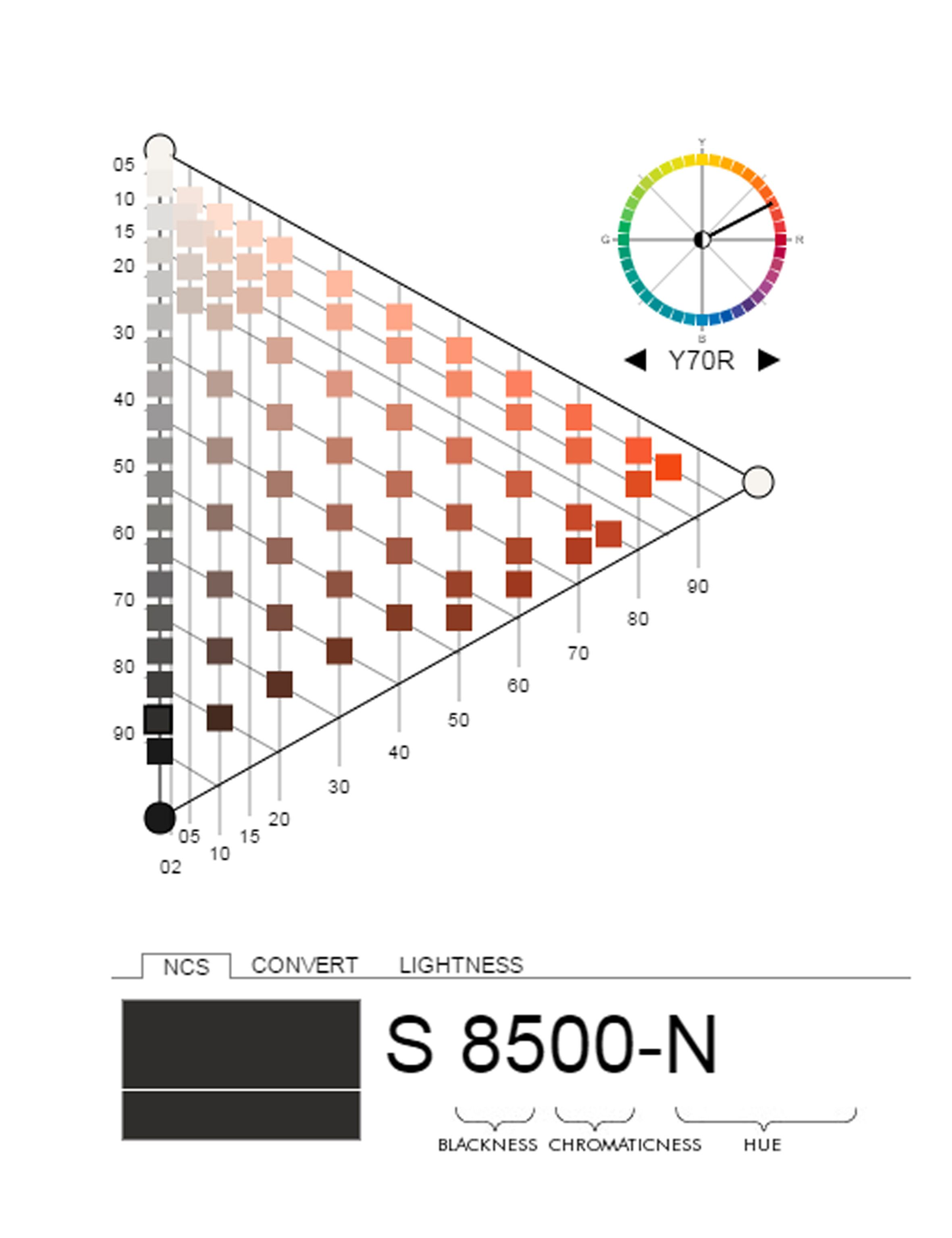 Create Your Own Colour Palette By Using The Ncs System Visit