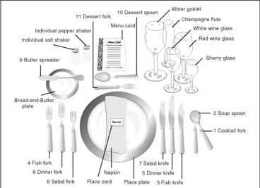 The above diagram is set up european style if it were american you the above diagram is set up european style if it were american you may not have a fish course and the salad would be more and likely served after the soup ccuart Choice Image