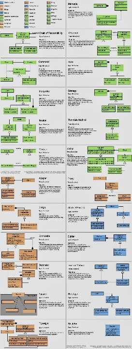 Java Design Pattern Cheat Sheet Programmeren Software