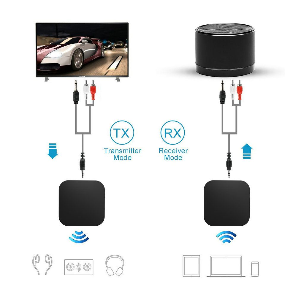 Bluetooth 4 1 Transmitter / Receiver, Wireless 3 5mm Audio