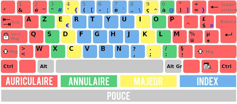 FRANCESE TÉLÉCHARGER CLAVIER AZERTY