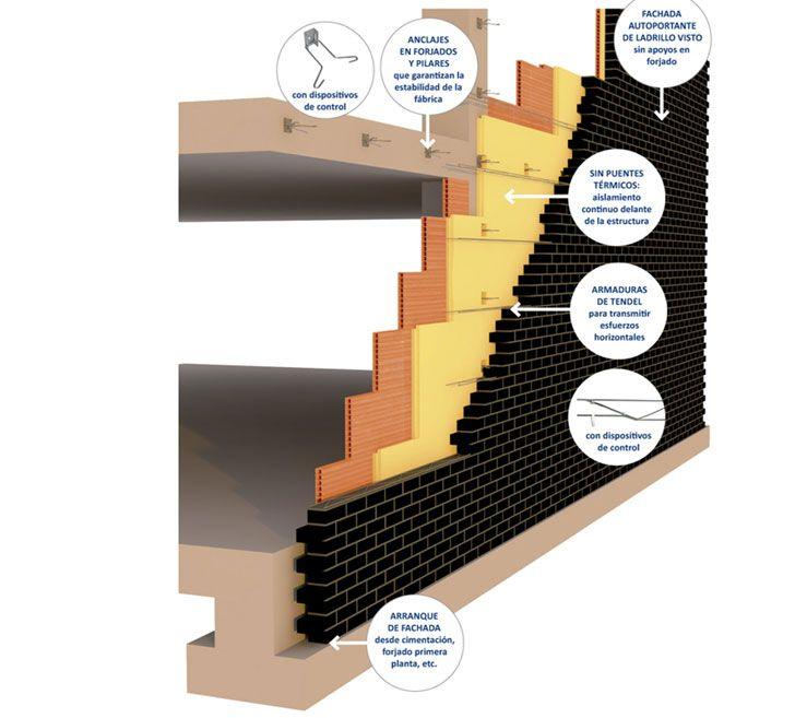 Structura solucin de fachada de ladrillo cara visa para EECN