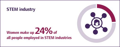 women in STEM stats