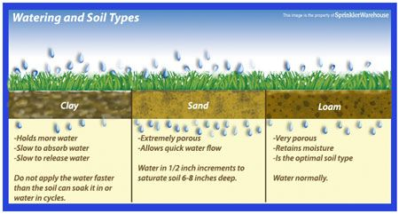 Watering and soil types chart garden and patio for Garden soil types