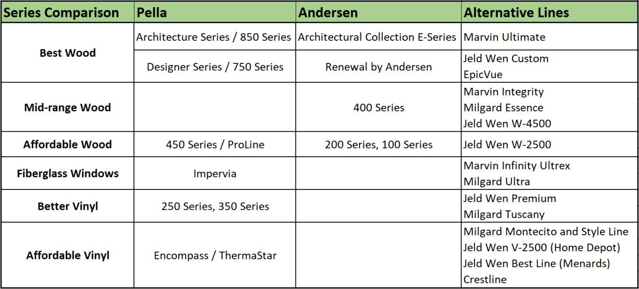 Pella Vs Andersen Windows Cost 2020 Pros Cons Roi With Images Andersen Windows Pella Andersen