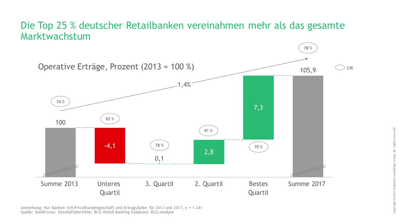 Marktchancen Ergreifen Erneuerungsagenda Fur Retailbanken Retail Banking Private Banking Buch Tipps Und Orientieren