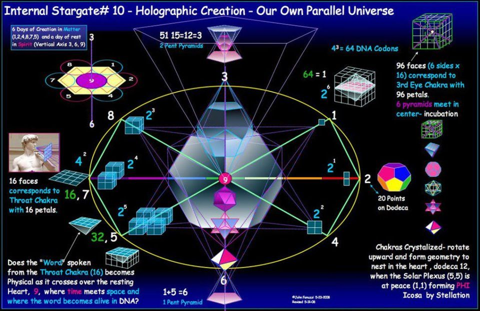 Numerology Universal Matrix
