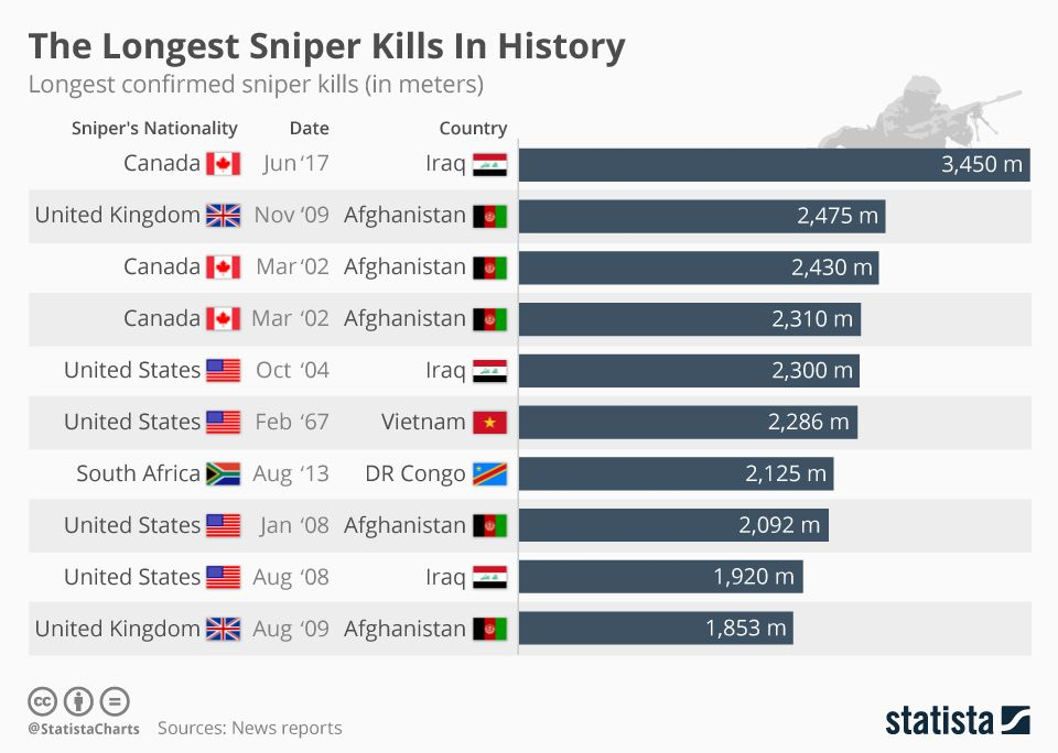 Infographic The Longest Sniper Kills In History Sniper Sniper Training Third World Countries