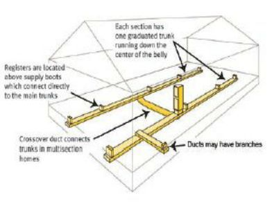 8b4081533e0b39a098fa18656d3461c8 double wide mobile home duct work with crossover layout diagram double wide mobile home electrical wiring diagram at bakdesigns.co