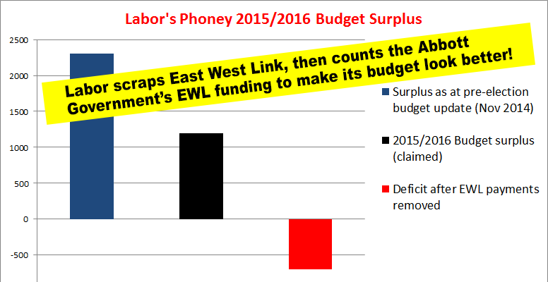 Even Though He S Scrapped East West Link Premier Daniel Andrews Is Still Relying On The Abbott Government S East West L Budgeting Financial Management Finance