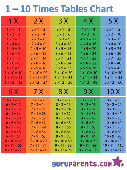 1 10 times tables chart math time