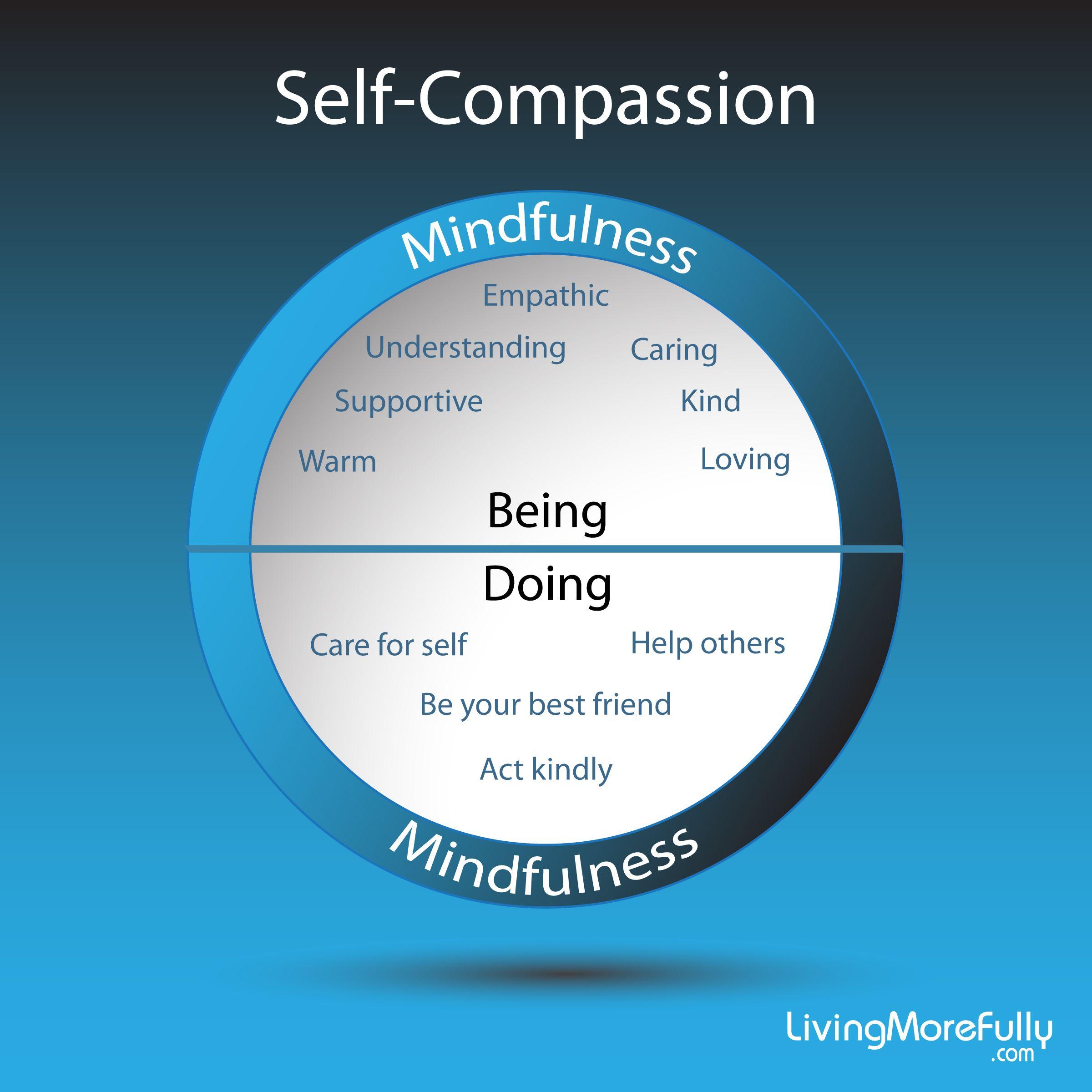 self compassion Melissa Merritt Fitness Career