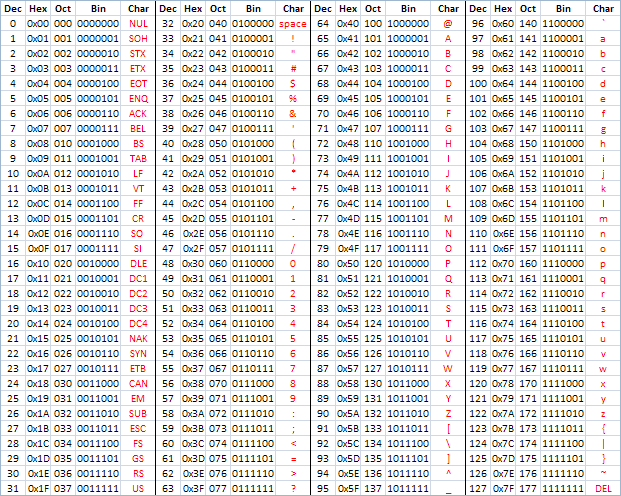 ASCII code chart   Computer coding, Coding, Cheat sheets