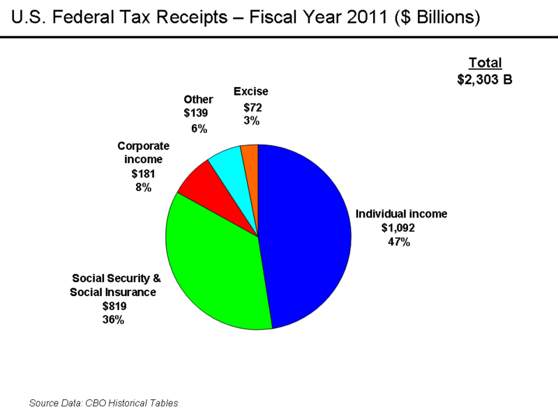 U S Federal Tax Receipts 2011 Federal Taxes Graphing Receipts