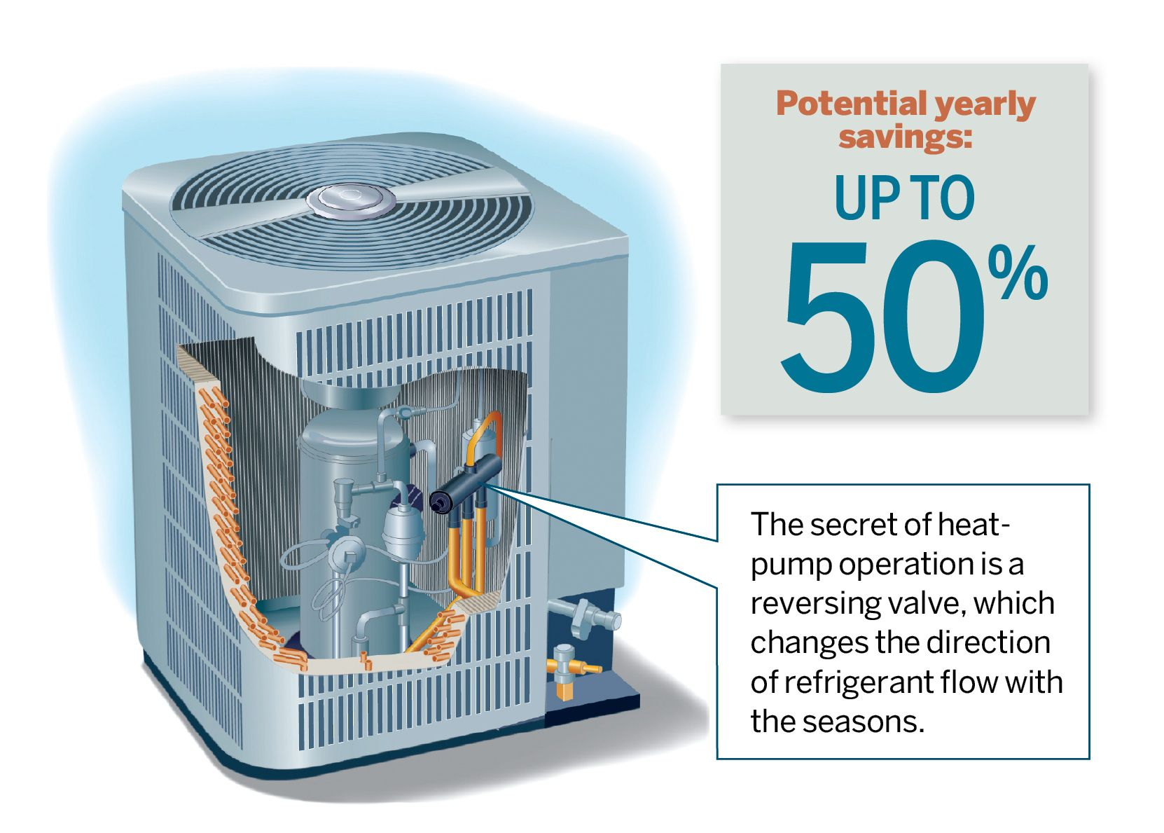 Read This Before You Install Central Air Conditioning Heating