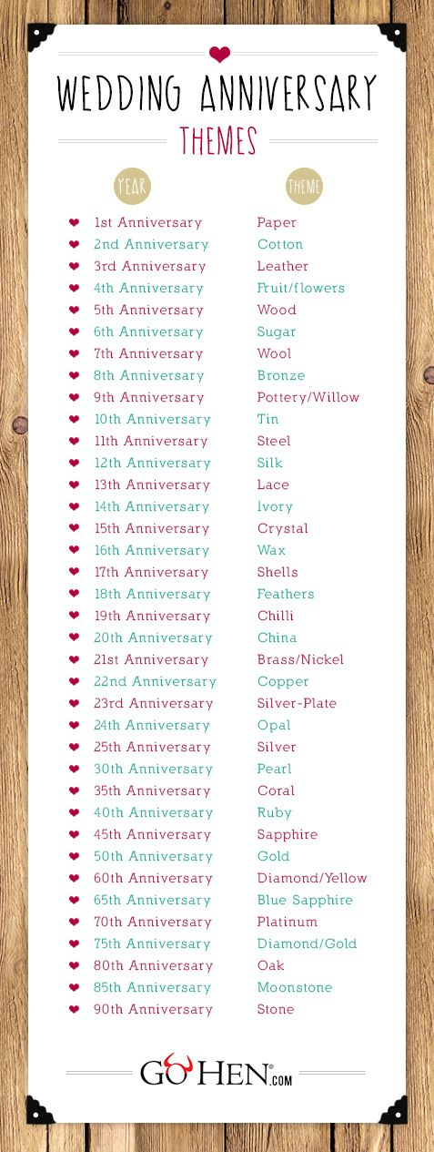 Wedding anniversary list mostly excited because this year