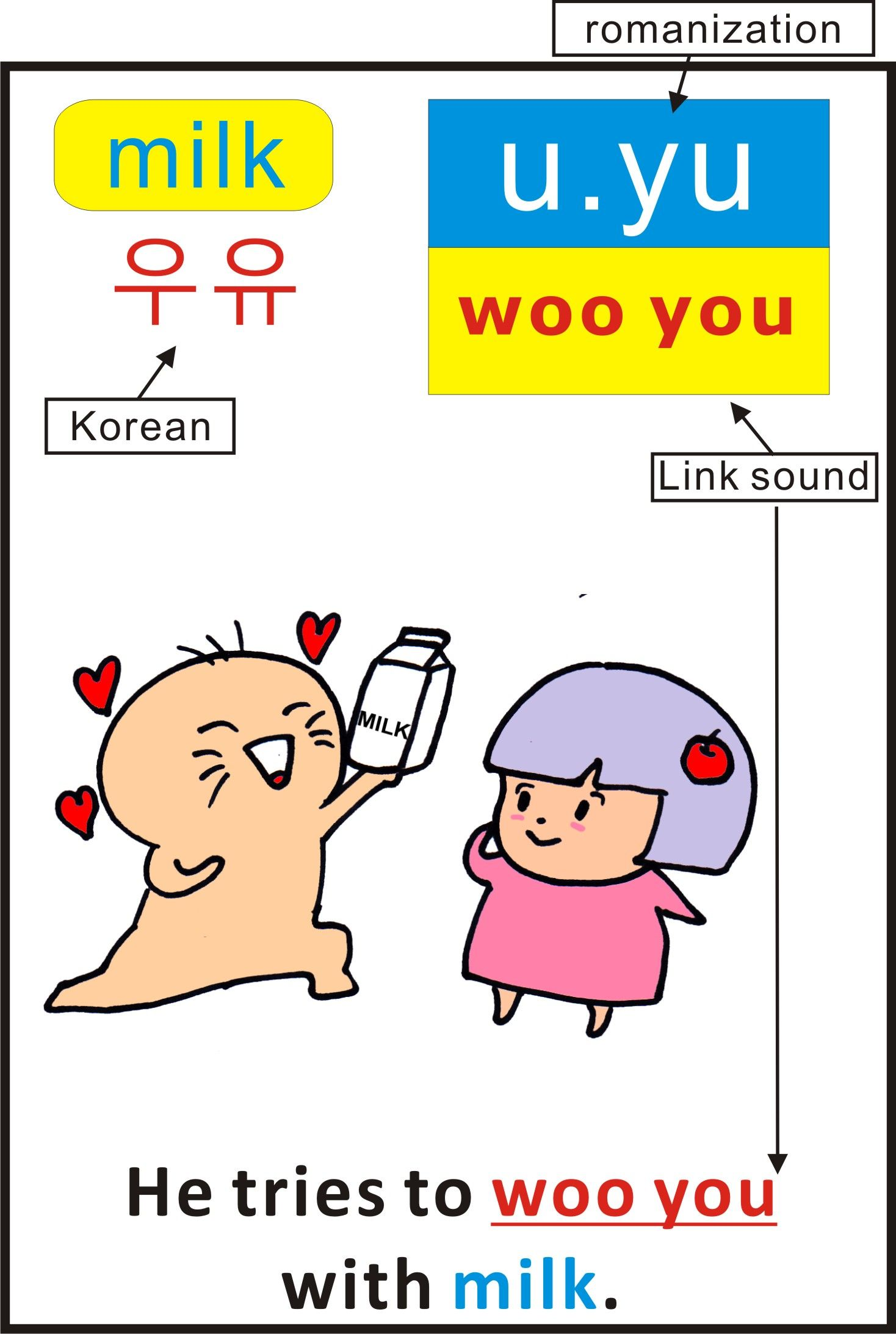 Learn Korean food words with Mnemonics flash cards