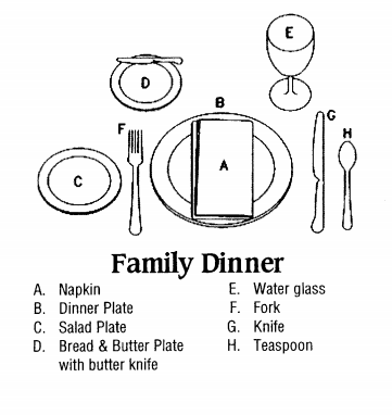 dinner family diagram wiring diagram Family Members dinner family diagram