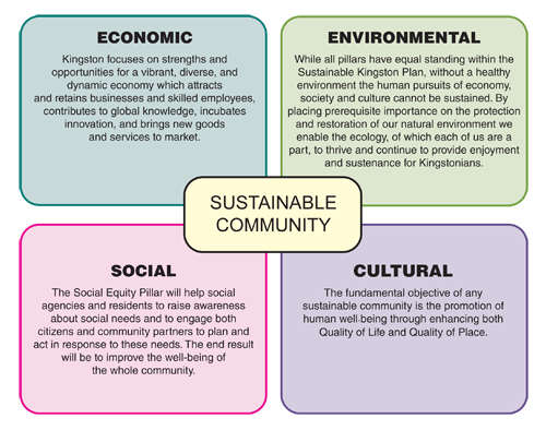 The Four Pillars Of Kingston Strategic Plan Sustainability How