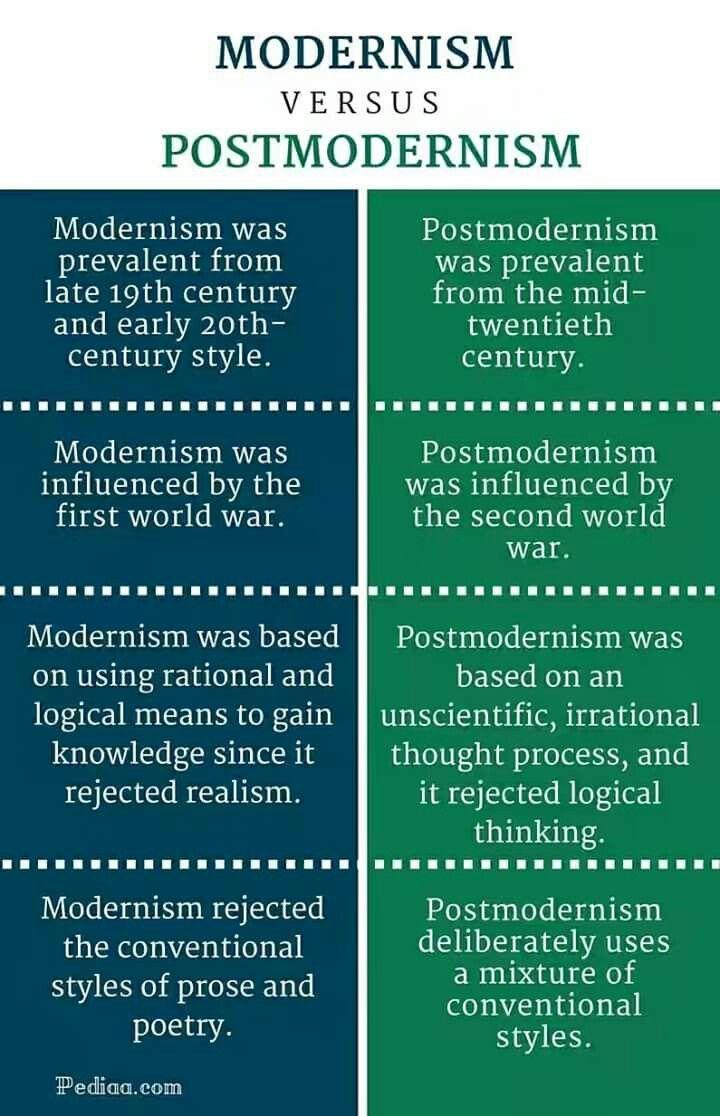 Modernism Versus Postmodernism Postmodernism In Literature Teaching Literature Postmodern Literature