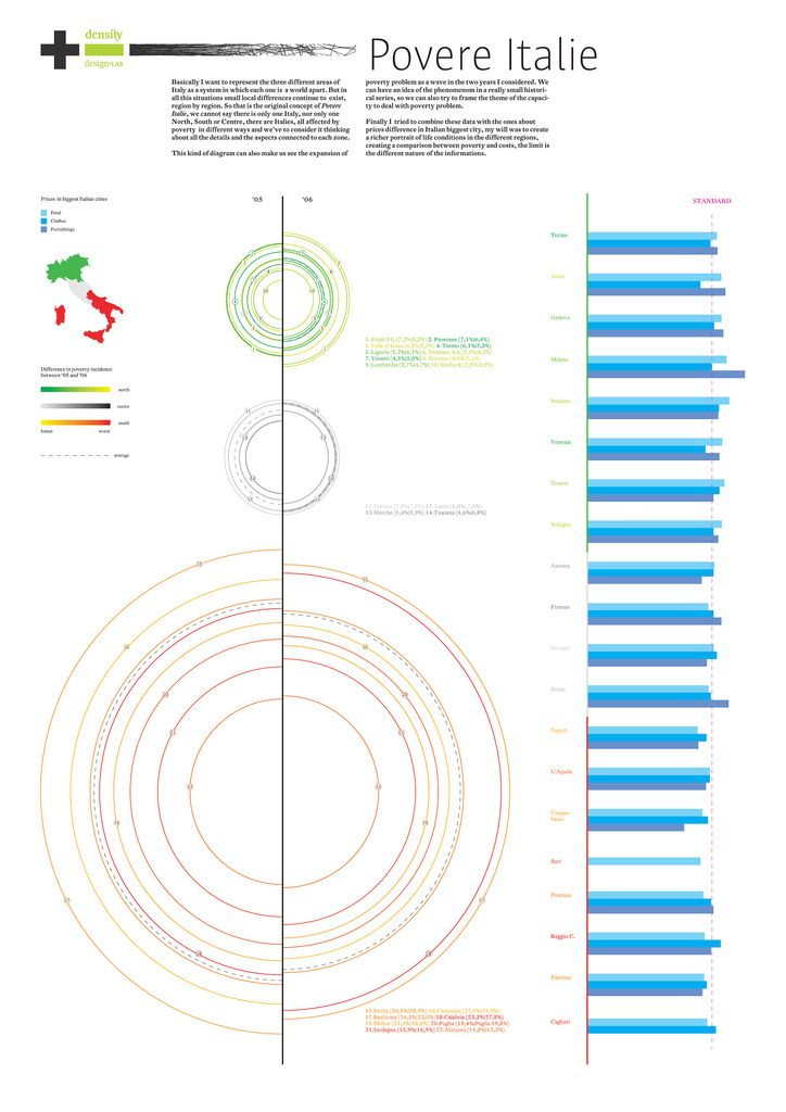 Italians social condition - Poverty - Communication design - project progress report