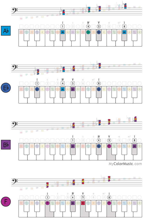 Tonic Subdominant And Dominant Chords I Iv V I On Piano Keyboard