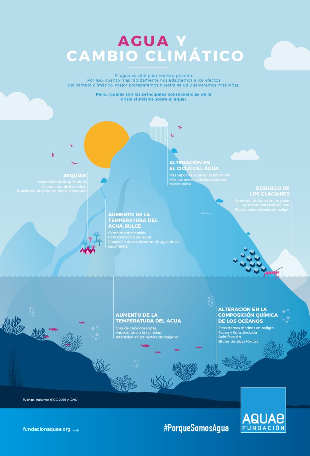 Agua Y Cambio Climático Conoce Sus Efectos Fundación Aquae Cambio Climatico Calentamiento Global Climatico