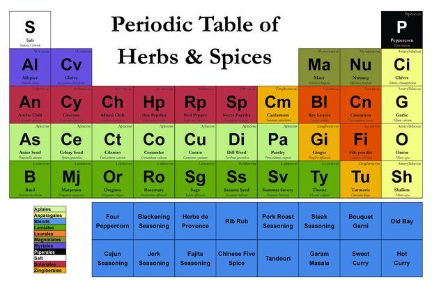 periodic table hd wallpaper Periodic Table Wallpaper Pinterest - best of periodic table with charges hd
