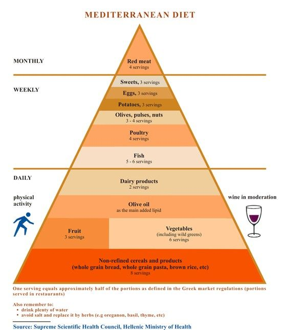 Greece S Food Pyramid Is Much More Specific Than Canada S It