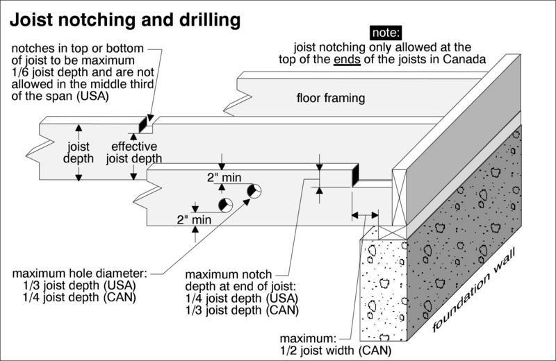 Related Image Floor Framing Drill Flooring