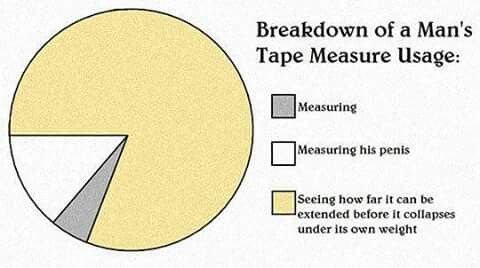 Breakdown of a man's tape measure usage. 3 inches, not too bad right?