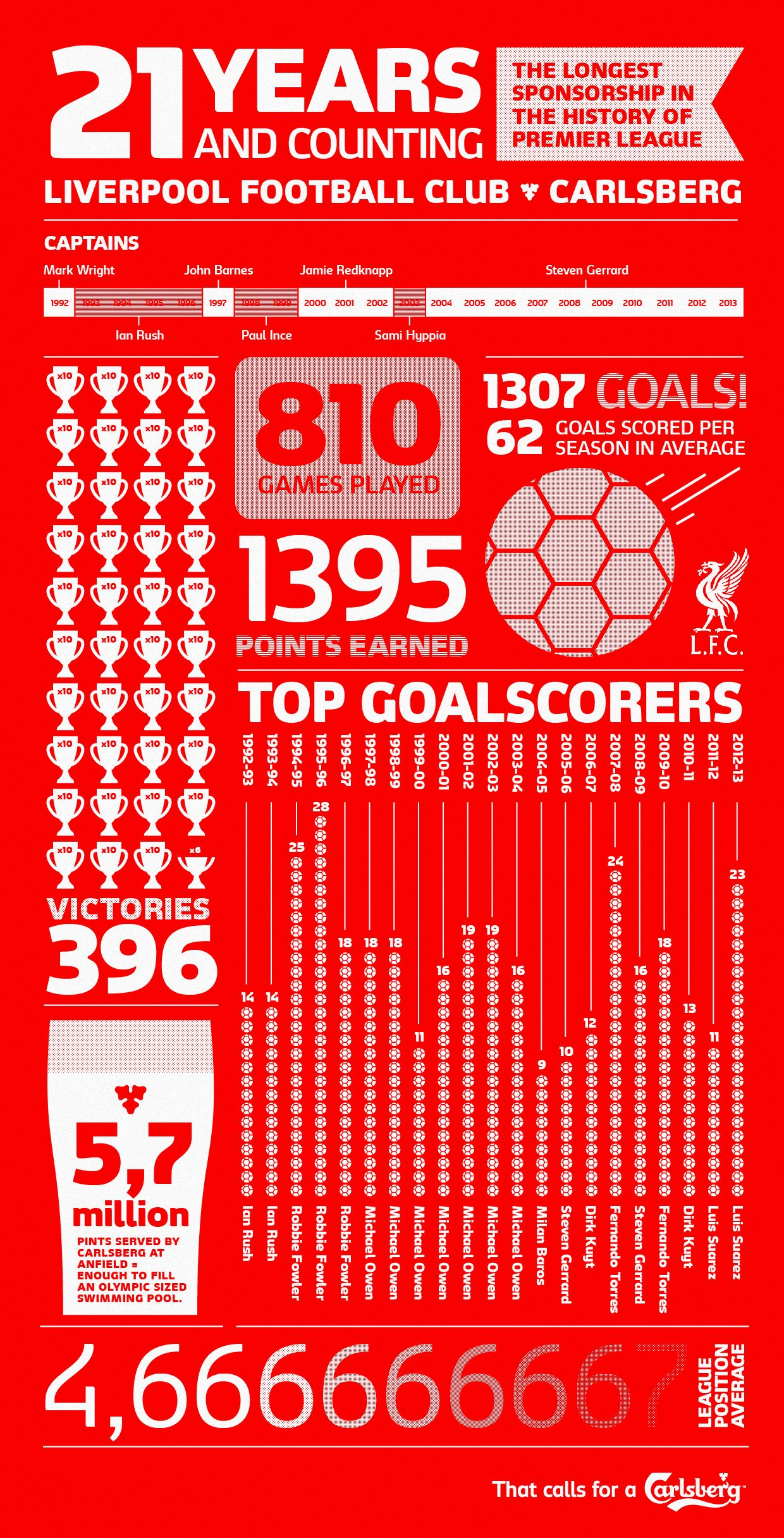 Liverpool Football Club And Carlsberg Toast 21 Year Partnership Liverpool Football Club Liverpool Liverpool Football