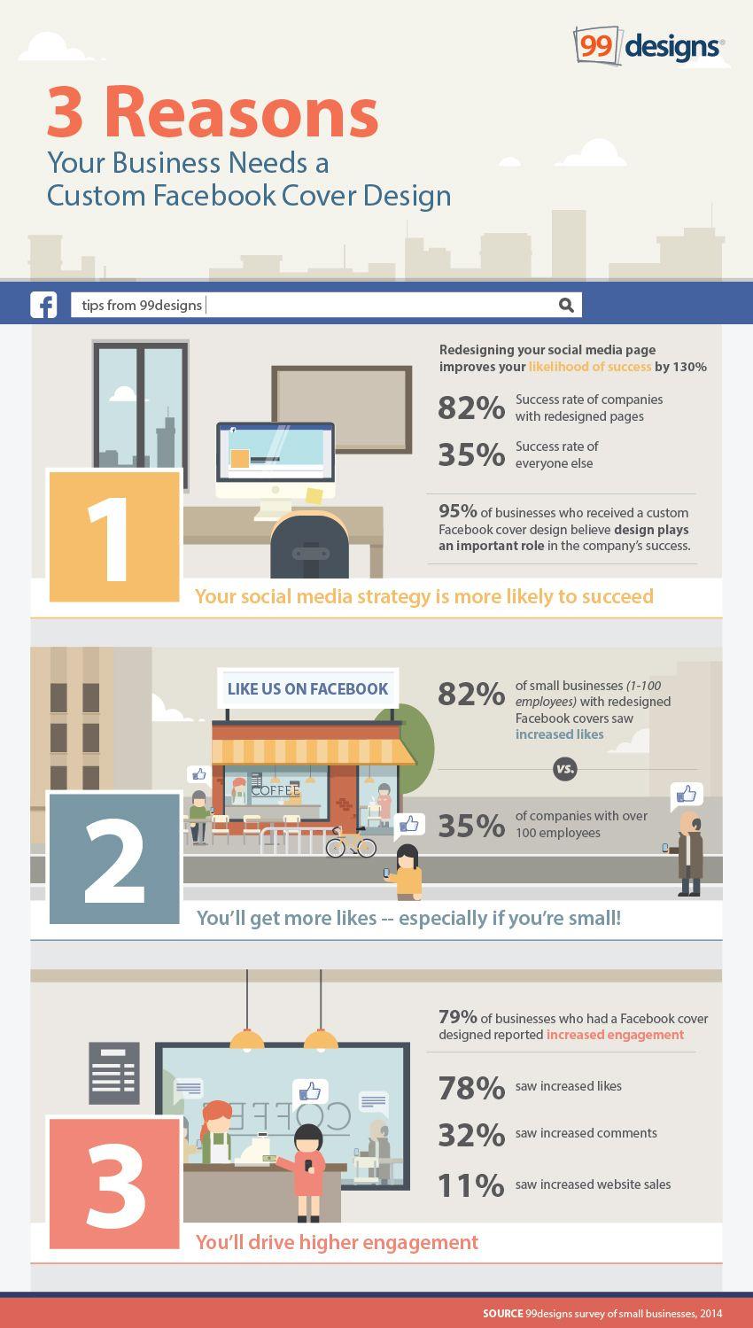 3 Reasons Your Business Needs A Custom Facebook Cover Design Facebook Cover Design Facebook Cover Facebook Cover Photos