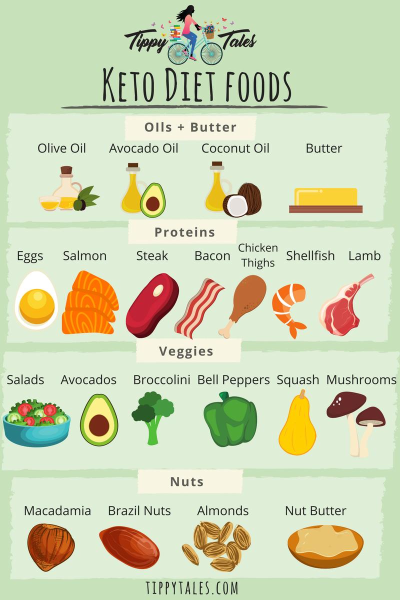 My 31 Day Keto Diet Transformation Diet Recipes Keto Diet Keto Diet Recipes