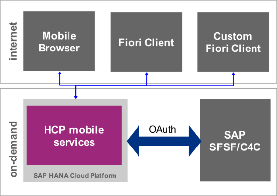 6 newest features of HANA Cloud Platform Mobile: Know More from Us @ITChamps_SAP