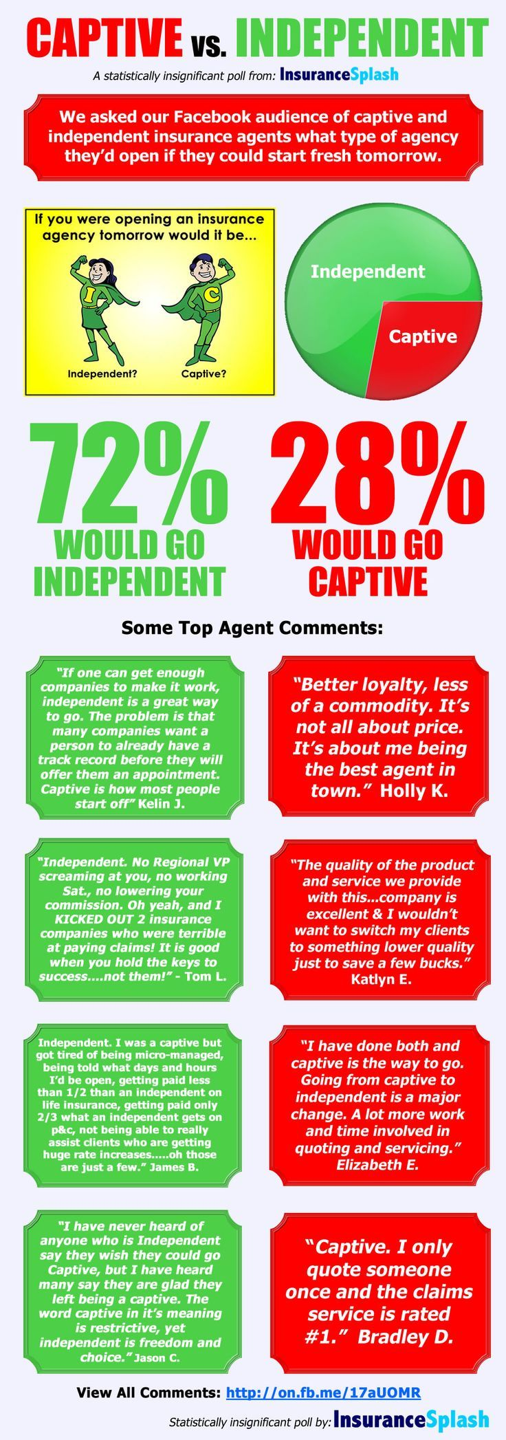Is It Better To Be A Captive Insurance Agent Selling For One Company Or An Indep Home Insurance Quotes Independent Insurance Insurance Sales Insurance Agent
