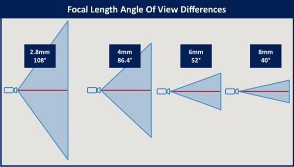 Oem chart of field vision with different focal length lenses fov fieldofvision hikvision hikvisionoem defendityourself securitycamera ipcamera also rh pinterest